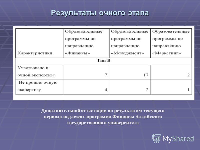 Результаты очного этапа Дополнительной аттестации по результатам текущего периода подлежит программа Финансы Алтайского государственного университета