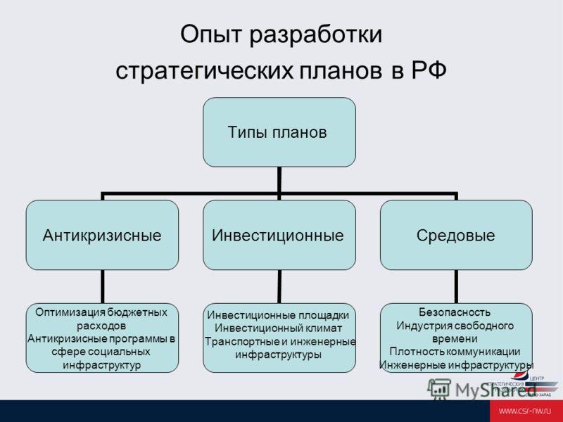 Опыт разработки стратегических планов в РФ Типы планов Антикризисные Оптимизация бюджетных расходов Антикризисные программы в сфере социальных инфраструктур Инвестиционные Инвестиционные площадки Инвестиционный климат Транспортные и инженерные инфрас