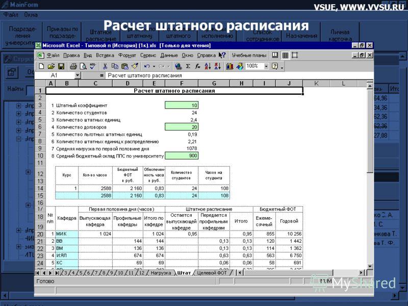 VSUE, WWW.VVSU.RU Расчет штатного расписания