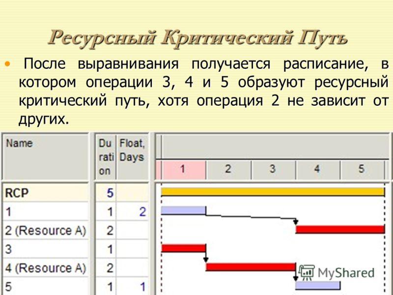 Ресурсный Критический Путь В приведенном примере проекта операции 2 и 4 используют тот же самый ресурс А, а потому необходимо выравнивание ресурсов.