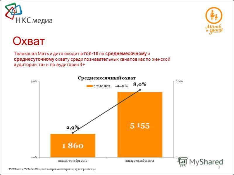 TNS Russia, TV Index Plus, пиплметровые измерения, аудитория все 4+ Охват 3 Телеканал Мать и дитя входит в топ-10 по среднемесячному и среднесуточному охвату среди познавательных каналов как по женской аудитории, так и по аудитории 4+