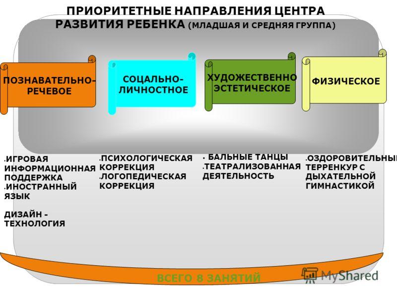 ПРИОРИТЕТНЫЕ НАПРАВЛЕНИЯ ЦЕНТРА РАЗВИТИЯ РЕБЕНКА (МЛАДШАЯ И СРЕДНЯЯ ГРУППА) ПОЗНАВАТЕЛЬНО- РЕЧЕВОЕ СОЦАЛЬНО- ЛИЧНОСТНОЕ ХУДОЖЕСТВЕННО ЭСТЕТИЧЕСКОЕ ФИЗИЧЕСКОЕ ИГРОВАЯ ИНФОРМАЦИОННАЯ ПОДДЕРЖКА ИНОСТРАННЫЙ ЯЗЫК ПСИХОЛОГИЧЕСКАЯ КОРРЕКЦИЯ ЛОГОПЕДИЧЕСКАЯ К
