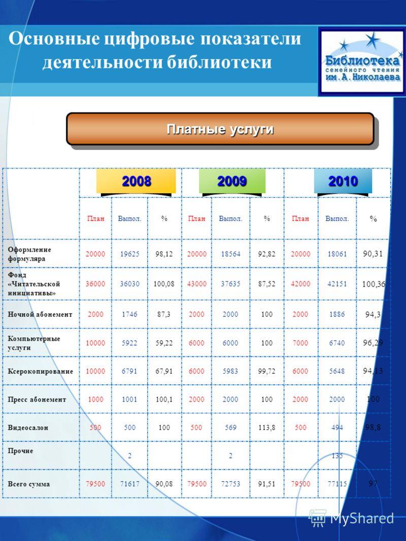 Основные цифровые показатели деятельности библиотеки Платные услуги ПланВыпол.%ПланВыпол.%ПланВыпол. % Оформление формуляра 200001962598,12200001856492,822000018061 90,31 Фонд «Читательской инициативы» 3600036030100,08430003763587,524200042151 100,36