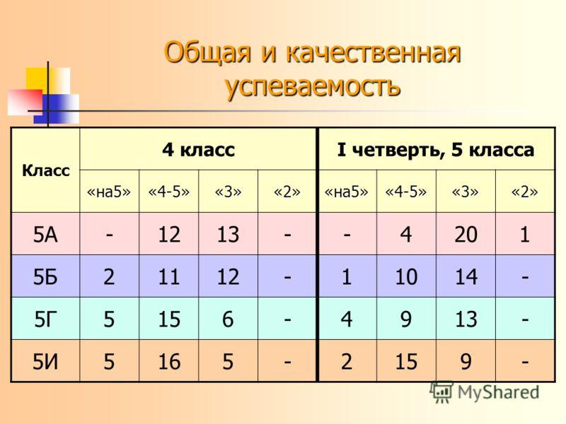 Класс 4 классI четверть, 5 класса «на5»«4-5»«3»«2»«на5»«4-5»«3»«2» 5А-1213--4201 5Б21112-11014- 5Г5156-4913- 5И5165-2159-