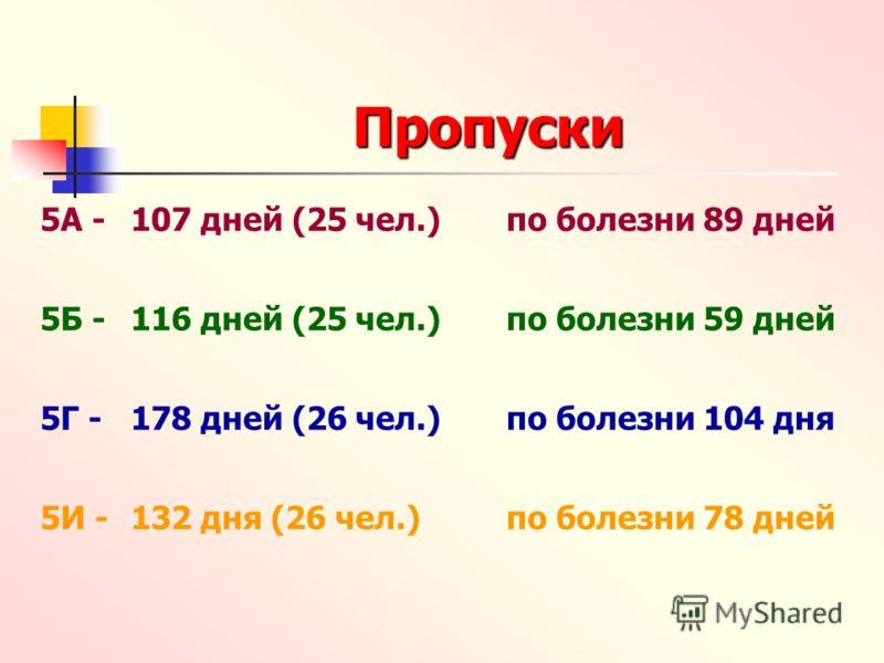 Пропуски 5А -107 дней (25 чел.)по болезни 89 дней 5Б -116 дней (25 чел.)по болезни 59 дней 5Г -178 дней (26 чел.)по болезни 104 дня 5И -132 дня (26 чел.)по болезни 78 дней