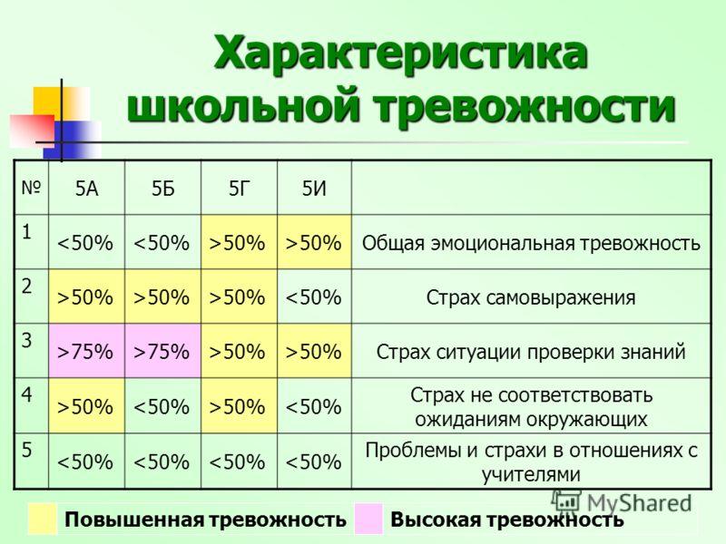 Характеристика школьной тревожности 5А5Б5Г5И 1 50% Общая эмоциональная тревожность 2 >50% 75% >50% Страх ситуации проверки знаний 4 >50%50%