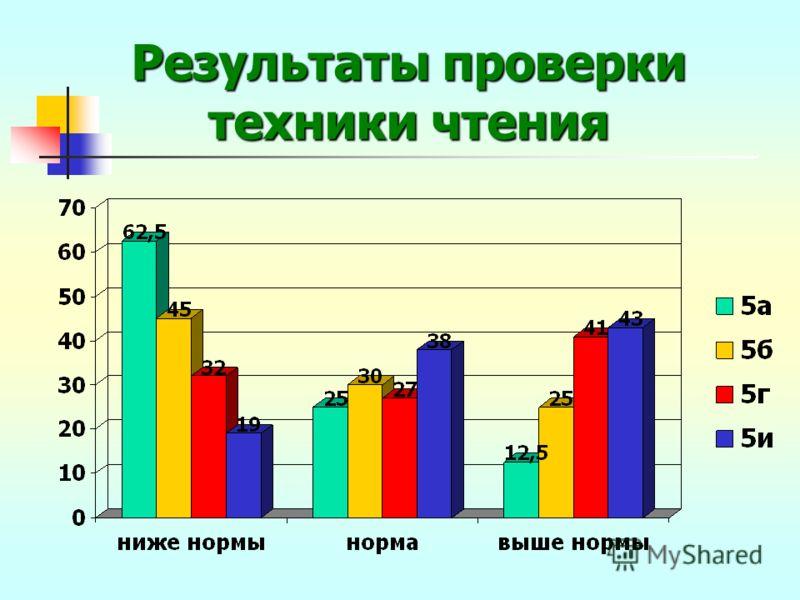 Результаты проверки техники чтения