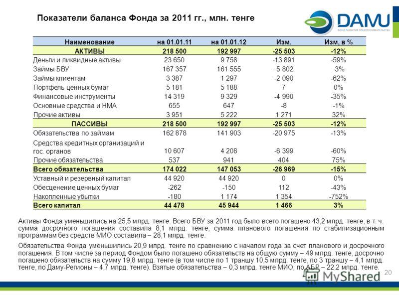 20 Показатели баланса Фонда за 2011 гг., млн. тенге Активы Фонда уменьшились на 25,5 млрд. тенге. Всего БВУ за 2011 год было всего погашено 43,2 млрд. тенге, в т. ч. сумма досрочного погашения составила 8,1 млрд. тенге, сумма планового погашения по с