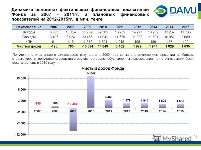 21 Динамика основных фактических финансовых показателей Фонда за 2007 – 2011гг. и плановых финансовых показателей на 2012-2015гг., в млн. тенге Получение отрицательного финансового результата в 2009 году связано с начислением провизии по банкам второ