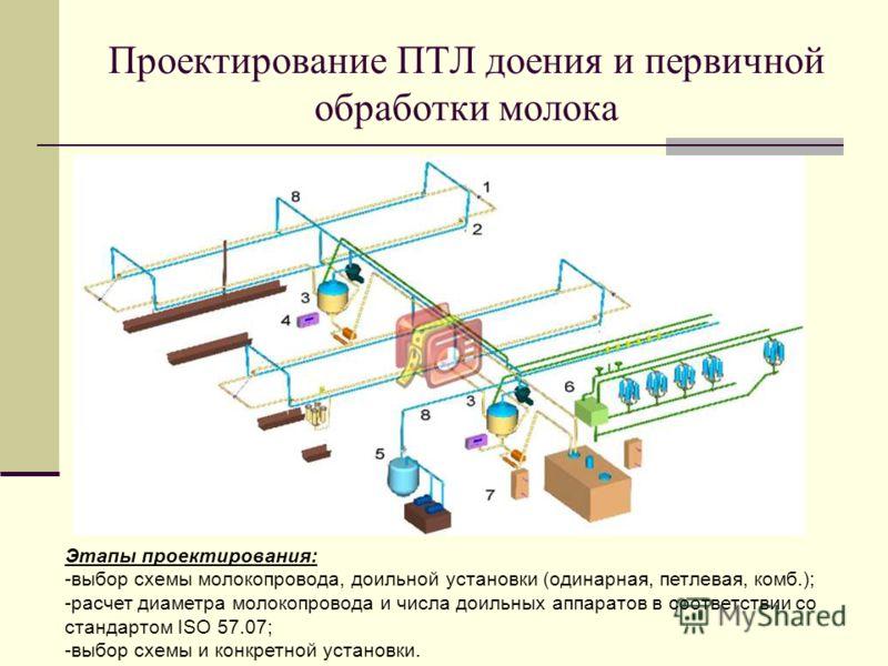 Проектирование ПТЛ доения и первичной обработки молока Этапы проектирования: -выбор схемы молокопровода, доильной установки (одинарная, петлевая, комб.); -расчет диаметра молокопровода и числа доильных аппаратов в соответствии со стандартом ISO 57.07