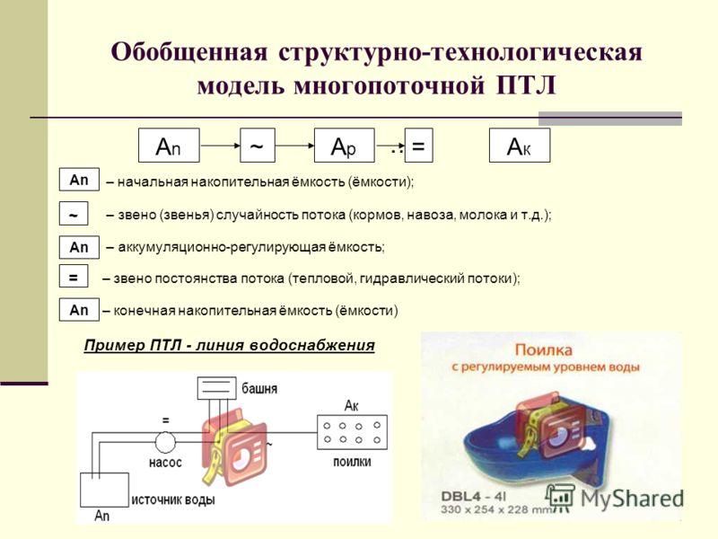 Обобщенная структурно-технологическая модель многопоточной ПТЛ … (1) – начальная накопительная ёмкость (ёмкости); – звено (звенья) случайность потока (кормов, навоза, молока и т.д.); – аккумуляционно-регулирующая ёмкость; – звено постоянства потока (