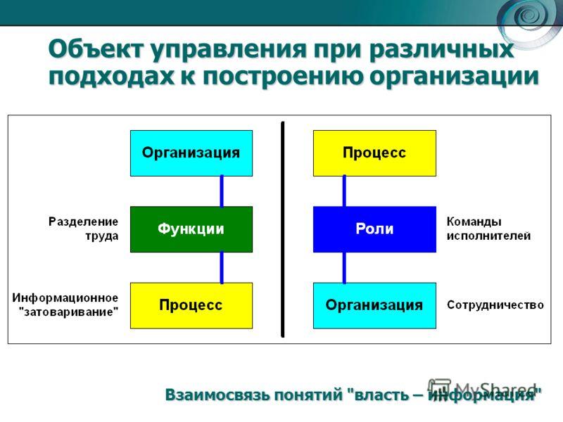 Объект управления при различных подходах к построению организации Взаимосвязь понятий власть – информация