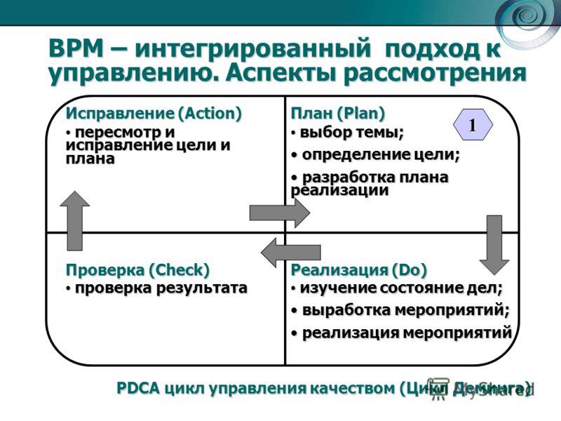 BPM – интегрированный подход к управлению. Аспекты рассмотрения План (Plan) Исправление (Action) Реализация (Do) Проверка (Check) выбор темы; выбор темы; определение цели; определение цели; разработка плана реализации разработка плана реализации пере