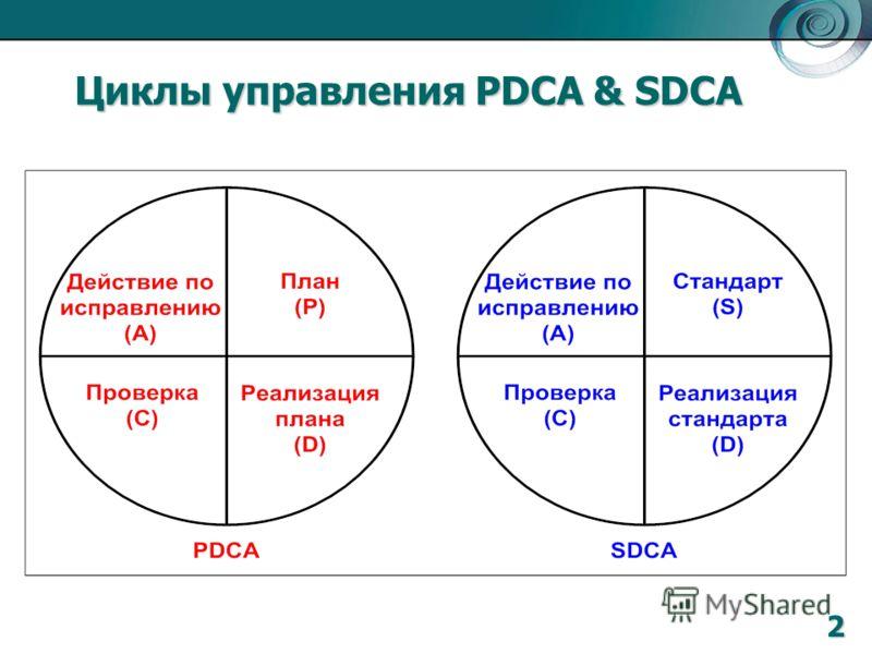 Циклы управления PDCA & SDCA 2
