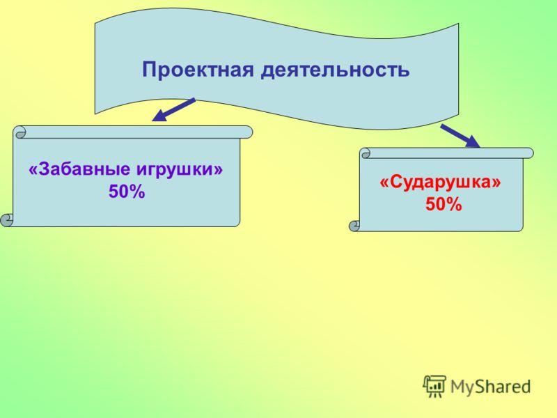 Проектная деятельность «Забавные игрушки» 50% «Сударушка» 50%