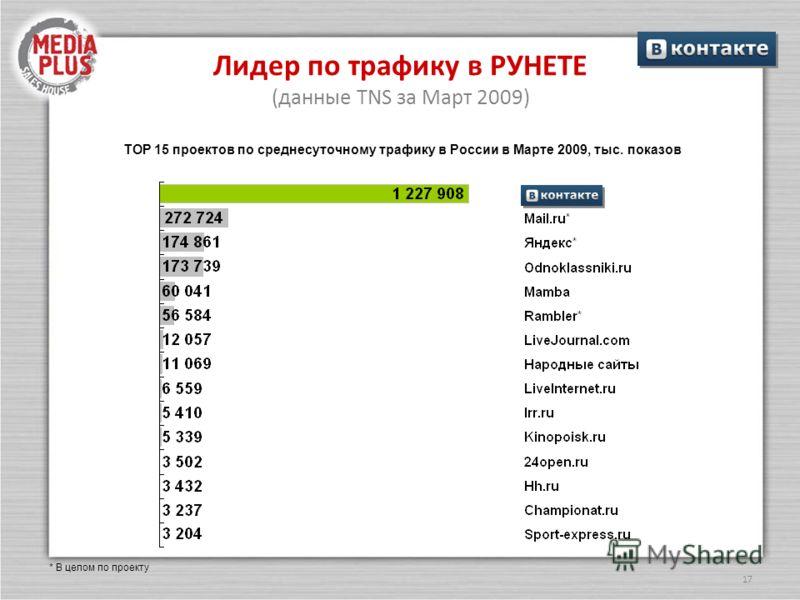 17 Лидер по трафику в РУНЕТЕ (данные TNS за Март 2009) ТОР 15 проектов по среднесуточному трафику в России в Марте 2009, тыс. показов * В целом по проекту