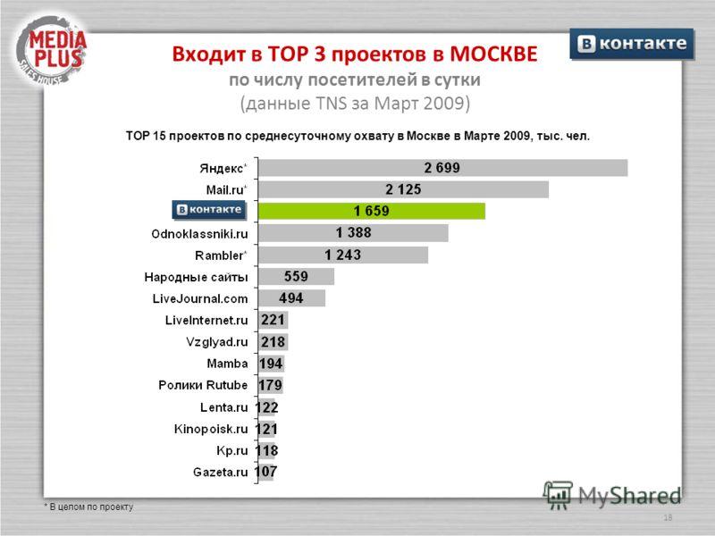 18 Входит в ТОР 3 проектов в МОСКВЕ по числу посетителей в сутки (данные TNS за Март 2009) ТОР 15 проектов по среднесуточному охвату в Москве в Марте 2009, тыс. чел. * В целом по проекту