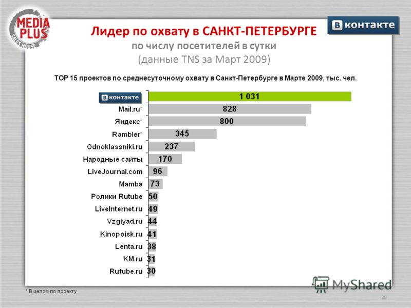 20 Лидер по охвату в САНКТ-ПЕТЕРБУРГЕ по числу посетителей в сутки (данные TNS за Март 2009) ТОР 15 проектов по среднесуточному охвату в Санкт-Петербурге в Марте 2009, тыс. чел. * В целом по проекту
