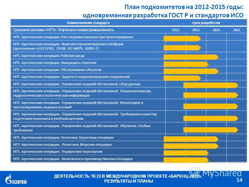 ДЕЯТЕЛЬНОСТЬ ТК 23 В МЕЖДУНАРОДНОМ ПРОЕКТЕ «БАРЕНЦ-2020». РЕЗУЛЬТАТЫ И ПЛАНЫ 14 План подкомитетов на 2012-2015 годы: одновременная разработка ГОСТ Р и стандартов ИСО