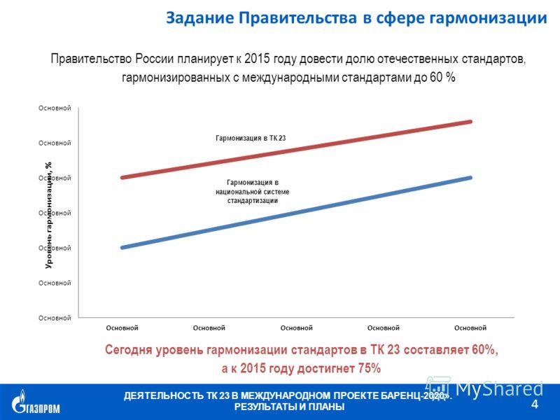 ДЕЯТЕЛЬНОСТЬ ТК 23 В МЕЖДУНАРОДНОМ ПРОЕКТЕ БАРЕНЦ-2020». РЕЗУЛЬТАТЫ И ПЛАНЫ 4 Правительство России планирует к 2015 году довести долю отечественных стандартов, гармонизированных с международными стандартами до 60 % Задание Правительства в сфере гармо