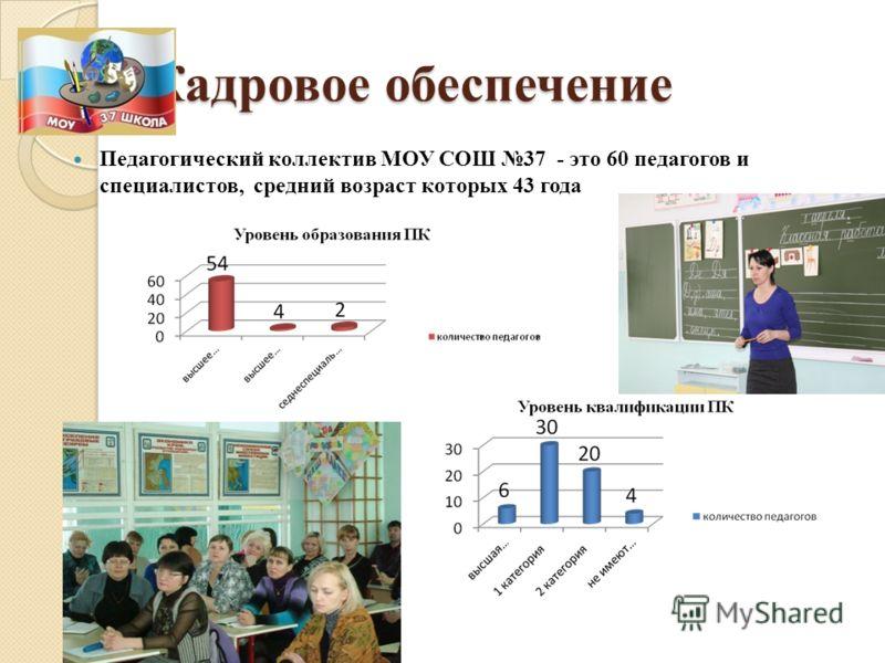 Кадровое обеспечение Педагогический коллектив МОУ СОШ 37 - это 60 педагогов и специалистов, средний возраст которых 43 года