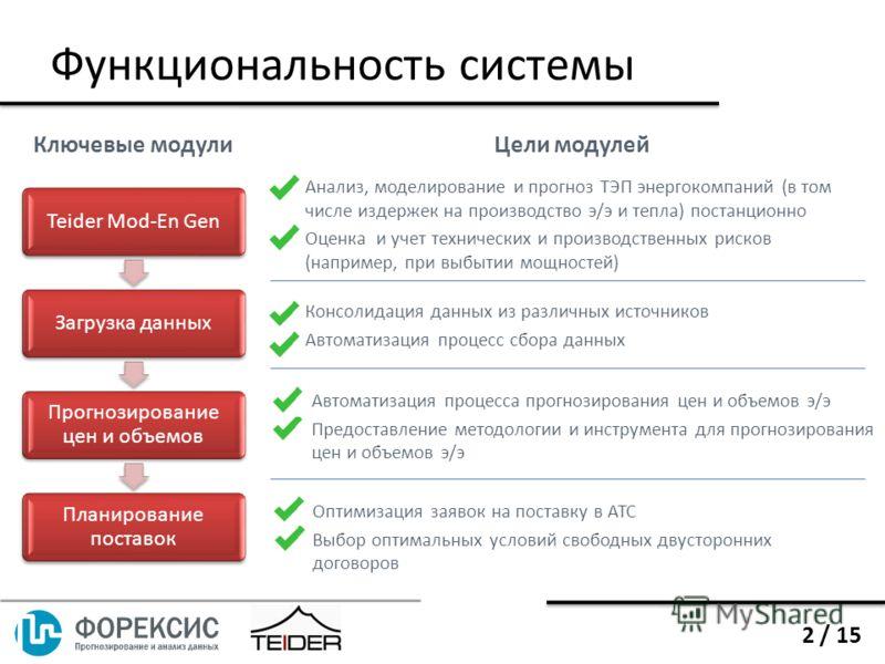 Оптимизация заявок на поставку в АТС Выбор оптимальных условий свободных двусторонних договоров Функциональность системы Teider Mod-En GenЗагрузка данных Прогнозирование цен и объемов Планирование поставок Ключевые модулиЦели модулей Анализ, моделиро
