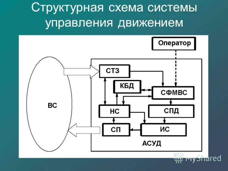 Структурная схема системы управления движением