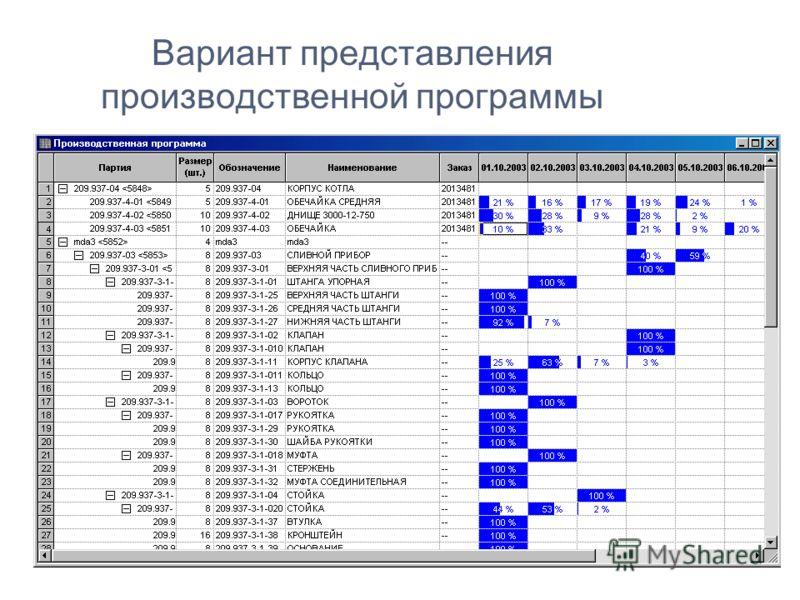 Вариант представления производственной программы