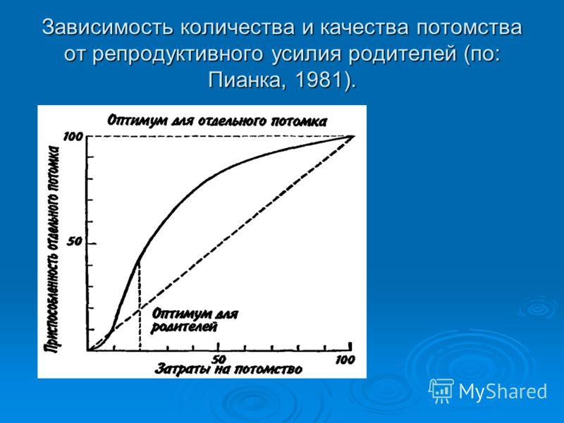 Зависимость количества и качества потомства от репродуктивного усилия родителей (по: Пианка, 1981).