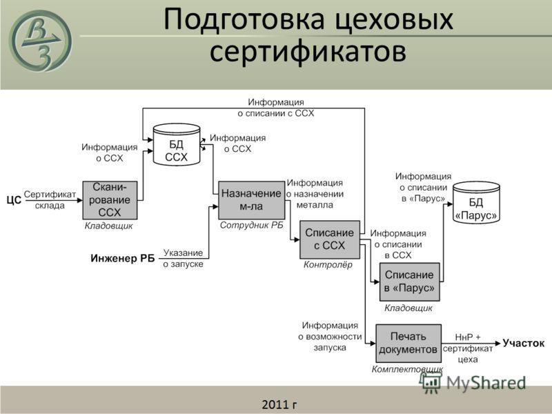 Подготовка цеховых сертификатов