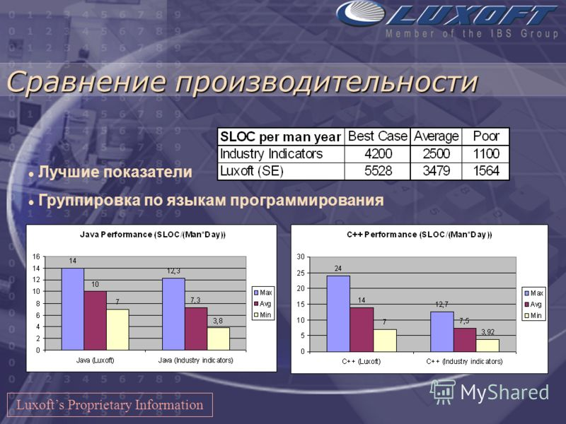 Затраты на KSLOC Luxofts Proprietary Information
