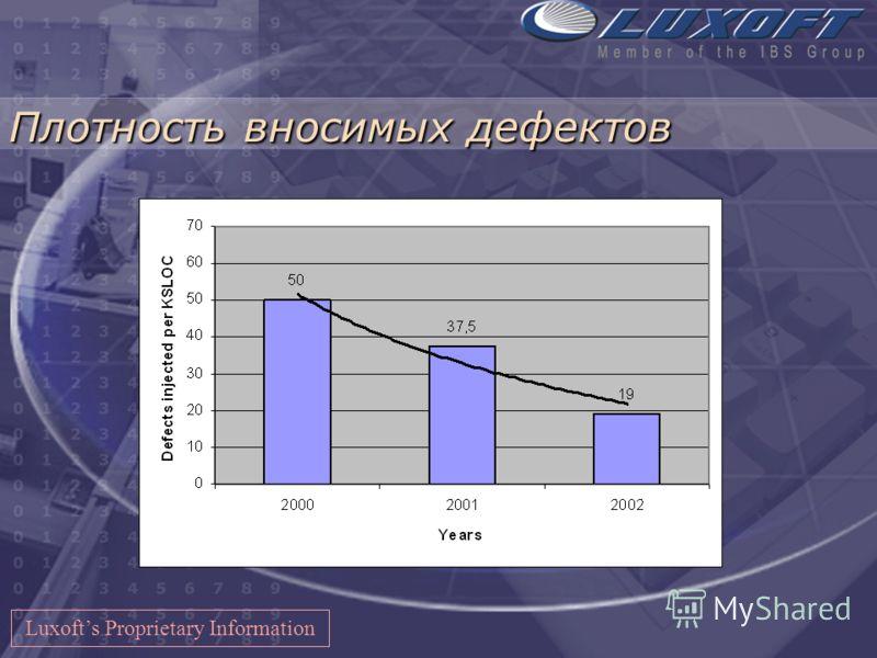Переработка продукта (Rework) Luxofts Proprietary Information