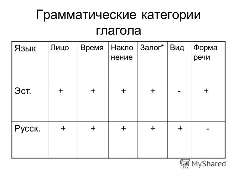 Грамматические категории глагола Язык ЛицоВремяНакло нение Залог*ВидФорма речи Эст. + + + + - + Русск. + + + + + -