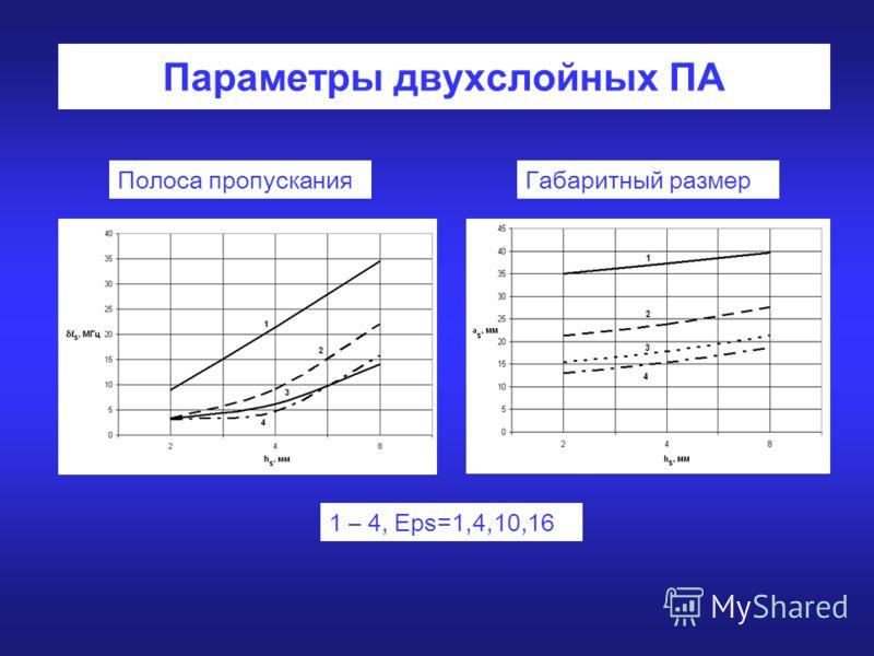 Параметры двухслойных ПА 1 – 4, Eps=1,4,10,16 Полоса пропусканияГабаритный размер