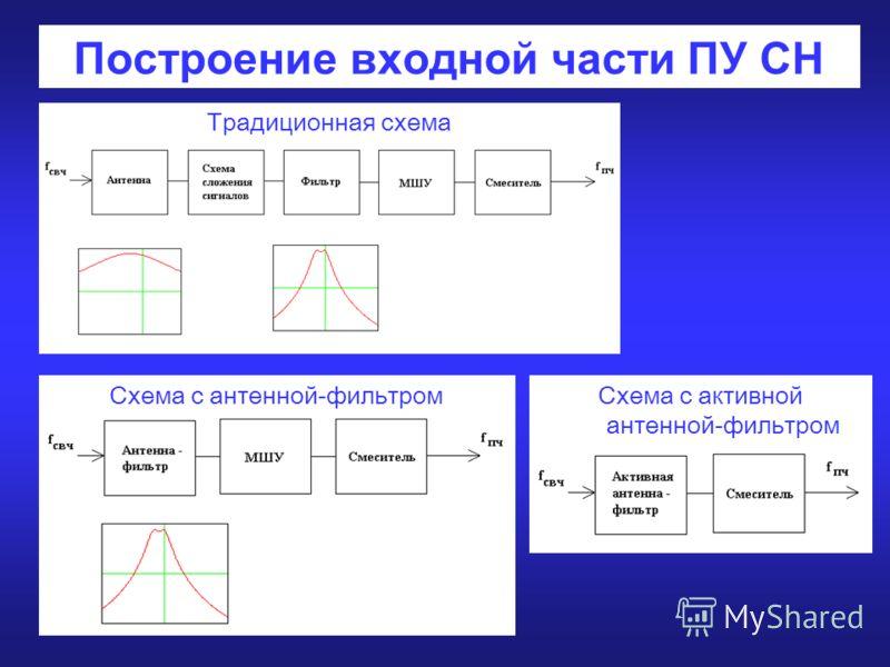 Построение входной части ПУ СН Традиционная схема Схема с антенной-фильтромСхема с активной антенной-фильтром