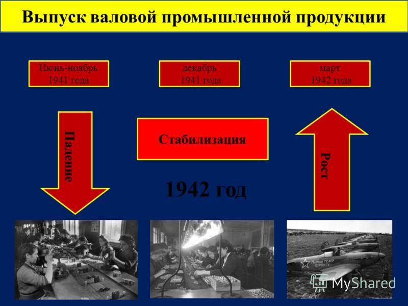 Выпуск валовой промышленной продукции Июнь-ноябрь 1941 года декабрь 1941 года март 1942 года Падение Стабилизация Рост 1942 год