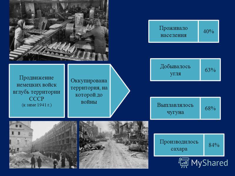 Продвижение немецких войск вглубь территории СССР (к зиме 1941 г.) Оккупирована территория, на которой до войны Проживало населения 40% Добывалось угля Выплавлялось чугуна Производилось сахара 63% 68% 84%