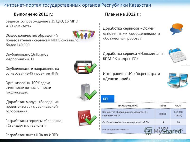 Интранет-портал государственных органов Республики Казахстан Выполнено 2011 г.: Ведется сопровождение в 35 ЦГО, 16 МИО и 30 комитетах Общее количество обращений пользователей к сервисам ИПГО составило более 140 000 Опубликовано 16 Планов мероприятий