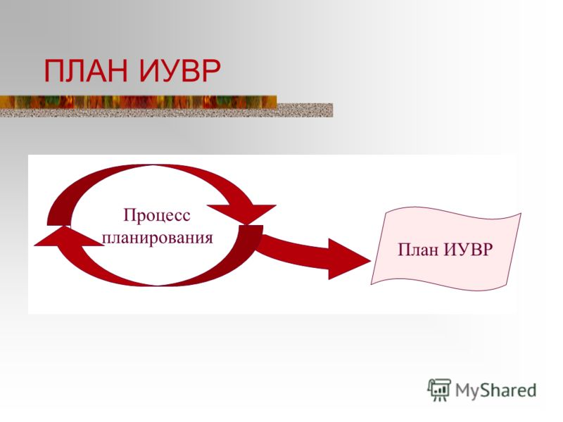 ПЛАН ИУВР Процесс планирования План ИУВР