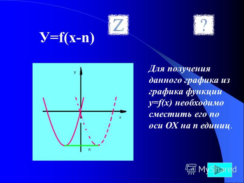 У=f(x-n) Для получения данного графика из графика функции у=f(х) необходимо сместить его по оси ОХ на n единиц.