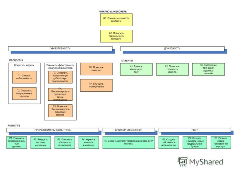 Создание стратегической карты Процесс построения был сложным и занял длительное время Были определены показатели, способствующие достижению стратегических целей Как следствие изменена система мотивации в компании