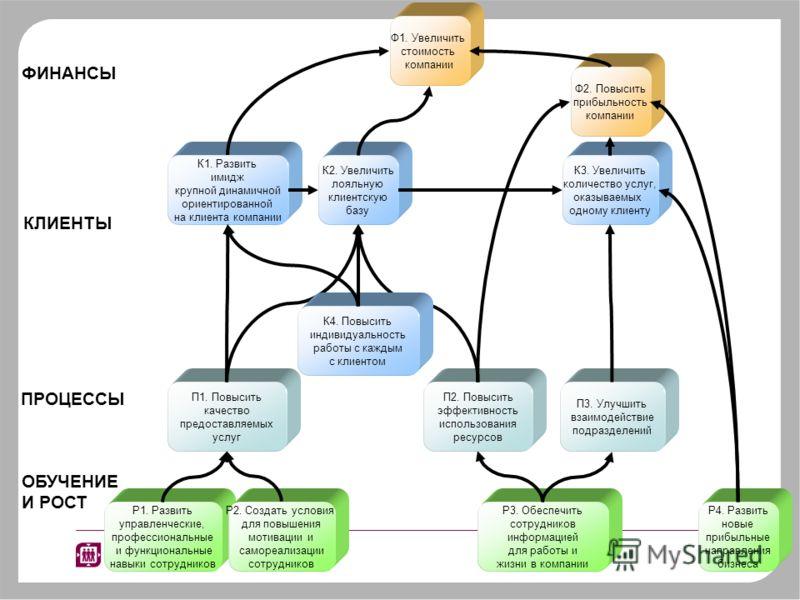 Пример проекта внедрения ССП в агентстве недвижимости 400 человек, 10 департаментов Проект: Разработка миссии, видения и ценностей компании Формализация стратегии компании Разработка системы показателей для компании и его подразделений Карты некоторы