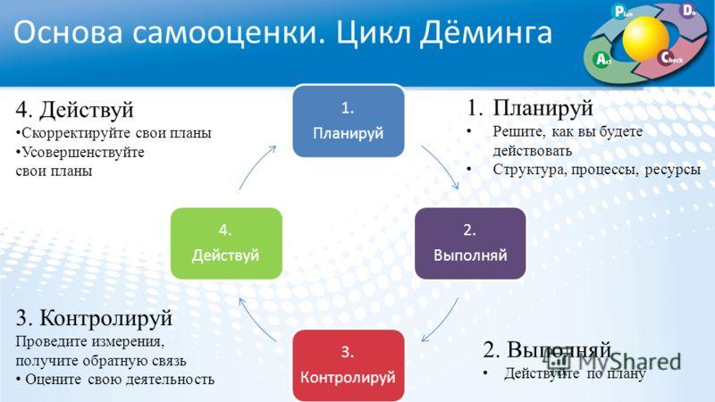 Основа самооценки. Цикл Дёминга 1. Планируй 2. Выполняй 3. Контролируй 4. Действуй 1.Планируй Решите, как вы будете действовать Структура, процессы, ресурсы 2. Выполняй Действуйте по плану 3. Контролируй Проведите измерения, получите обратную связь О