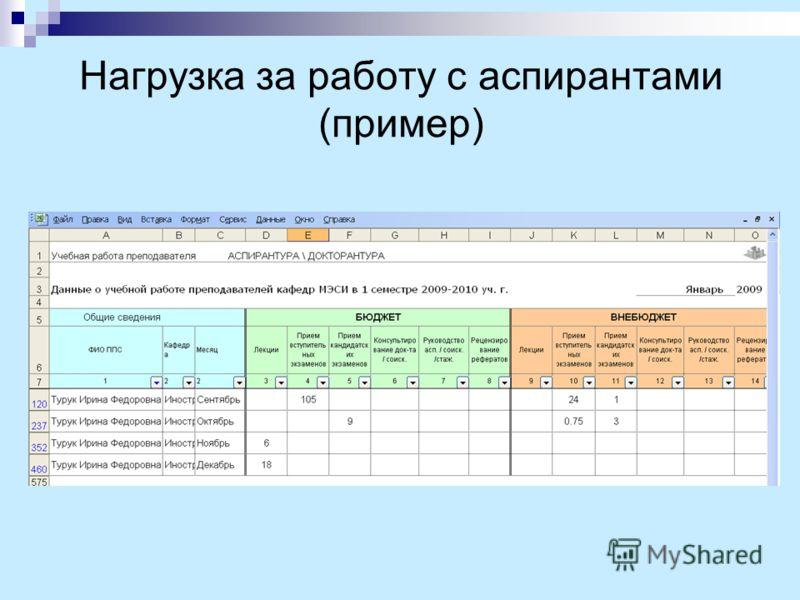 Нагрузка за работу с аспирантами (пример)