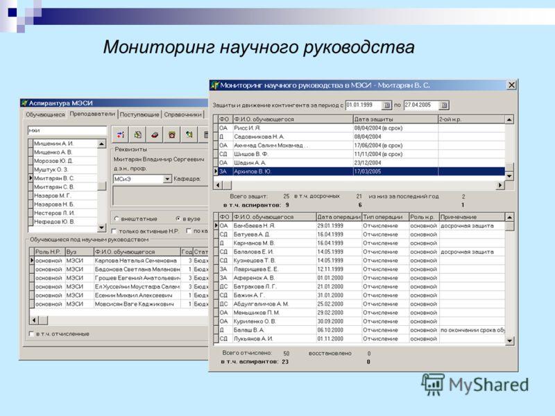 Мониторинг научного руководства