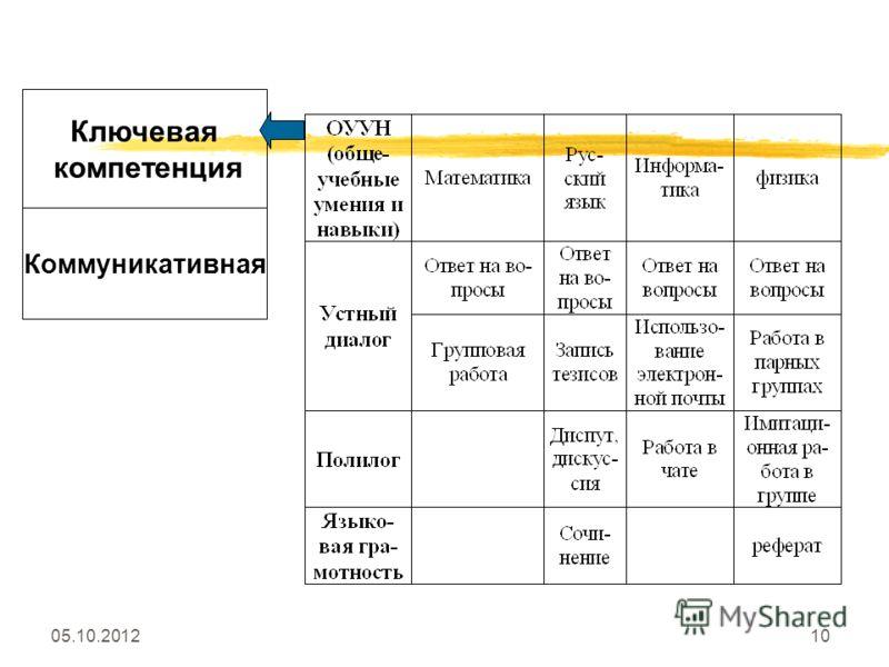03.08.201210 Ключевая компетенция Коммуникативная