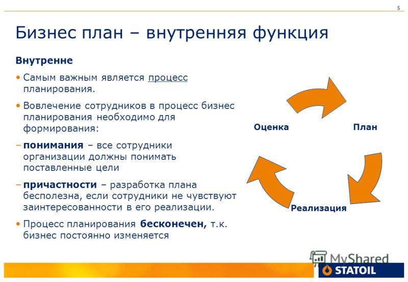 5 Бизнес план – внутренняя функция Внутренне Самым важным является процесс планирования. Вовлечение сотрудников в процесс бизнес планирования необходимо для формирования: – понимания – все сотрудники организации должны понимать поставленные цели – пр
