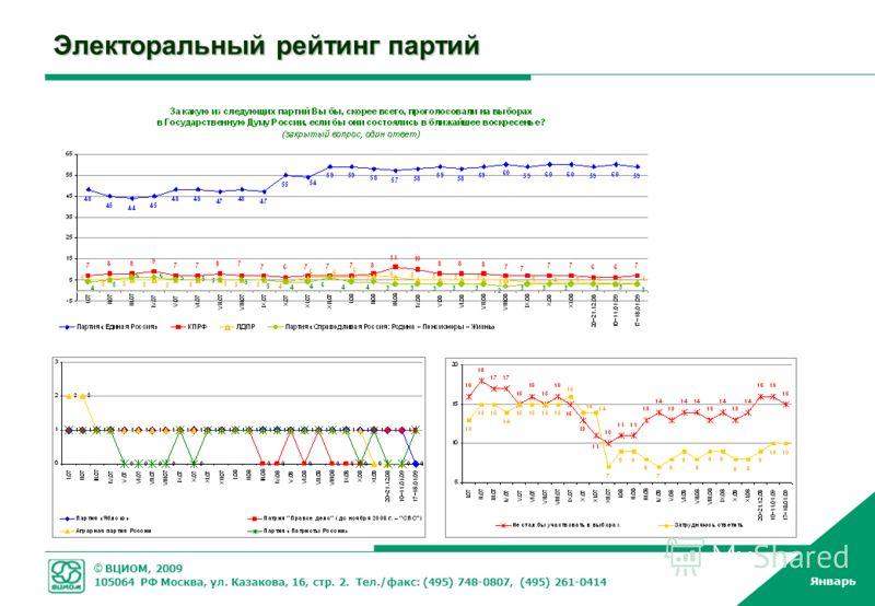 © ВЦИОМ, 2009 105064 РФ Москва, ул. Казакова, 16, стр. 2. Тел./факс: (495) 748-0807, (495) 261-0414 Январь Электоральный рейтинг партий
