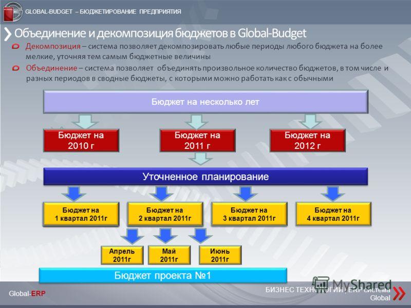 БИЗНЕС ТЕХНОЛОГИИ | ERP система Global Global-ERP GLOBAL-BUDGET – БЮДЖЕТИРОВАНИЕ ПРЕДПРИЯТИЯ Объединение и декомпозиция бюджетов в Global-Budget БЮДЖЕТЫ ПРОЕКТОВ Бюджет на несколько лет Бюджет на 2010 г Бюджет на 2011 г Бюджет на 2012 г Уточненное пл