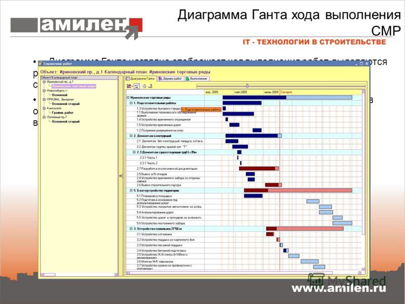 Диаграмма Ганта хода выполнения СМР Диаграмма Ганта наглядно отображает ход выполнения работ, выделяются работы и группы работ идущие с опозданием относительно метки сегодняшнего дня. Возможен вывод диаграммы Ганта для нескольких календарных планов о
